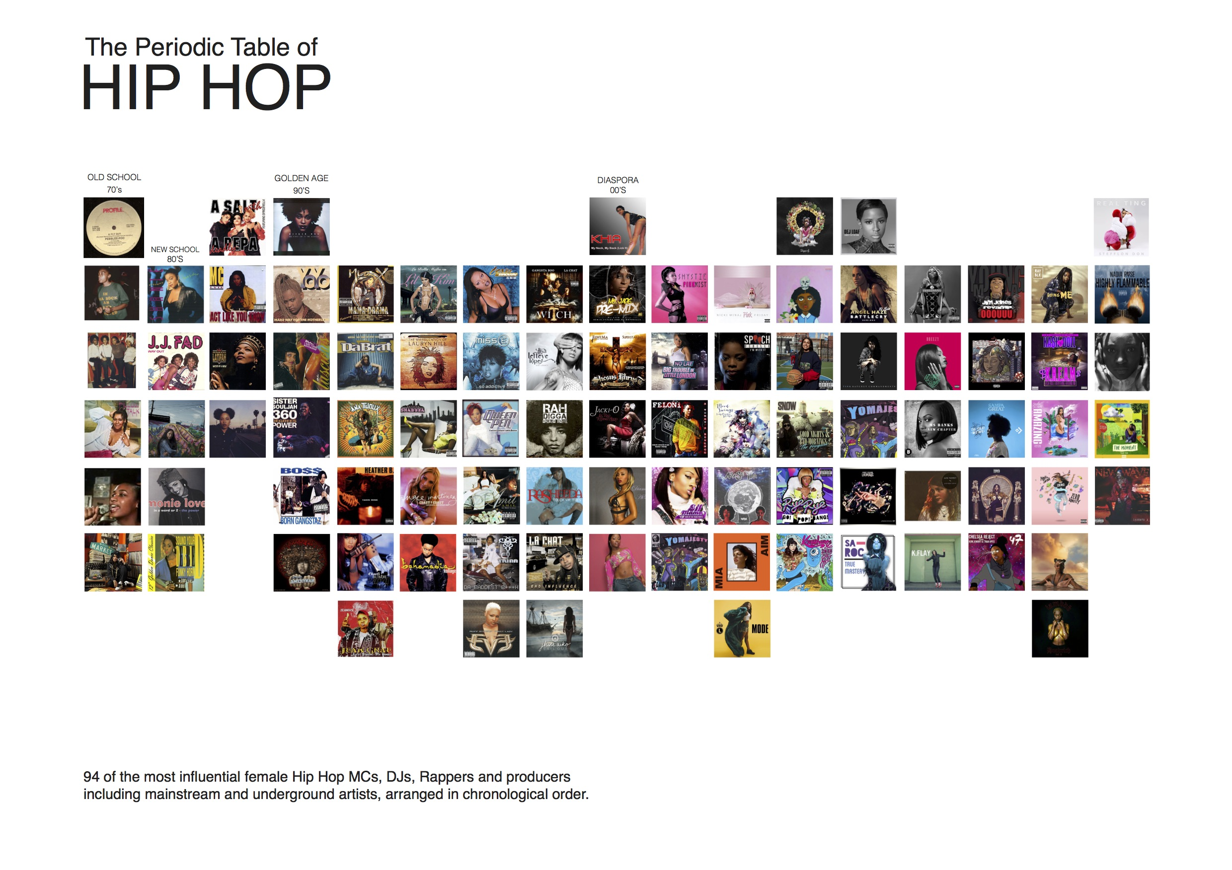 The Representation Of Females In Hip Hop And Rap